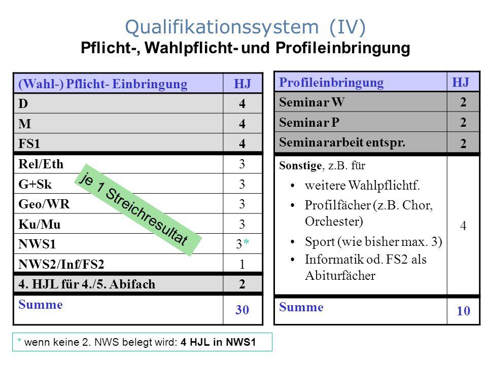 Qualifikationssystem (IV) Pflicht-, Wahlpflicht- und Profileinbringung