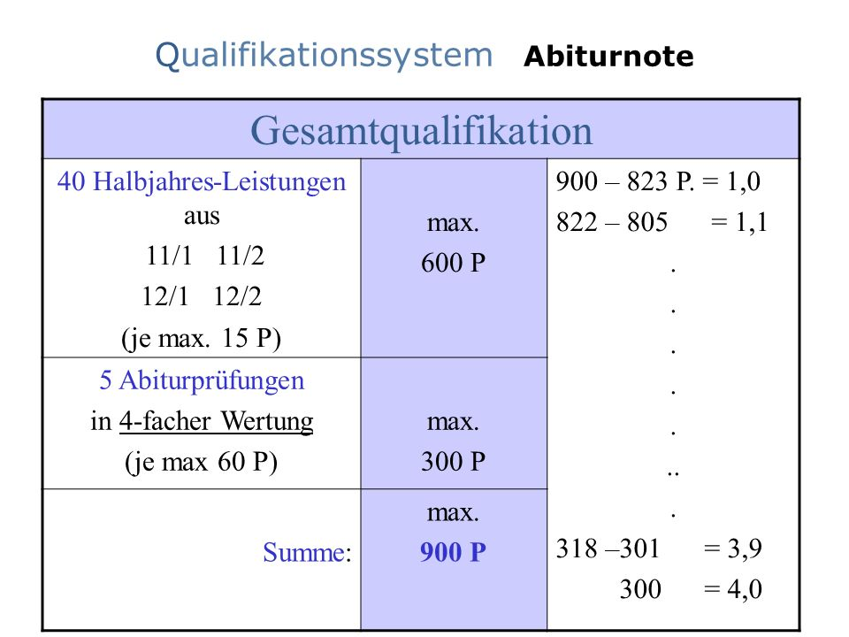 Gesamtqualifikation Qualifikationssystem Abiturnote