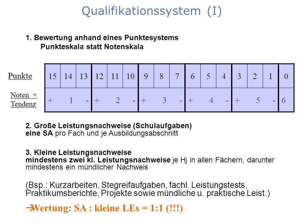Qualifikationssystem (I)