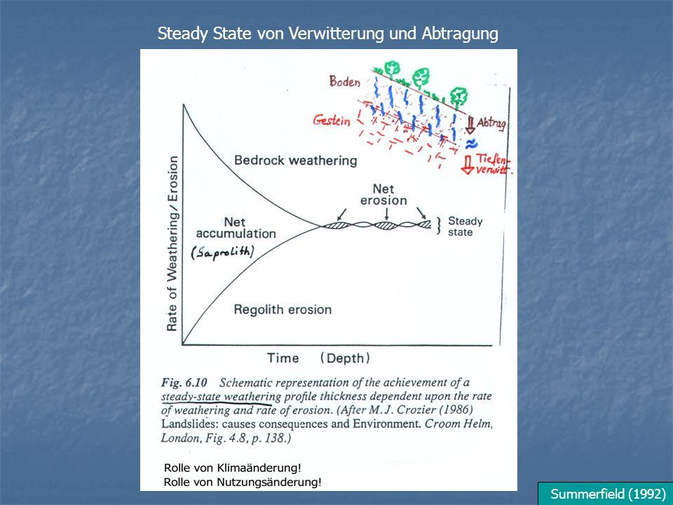 Steady State von Verwitterung und Abtragung