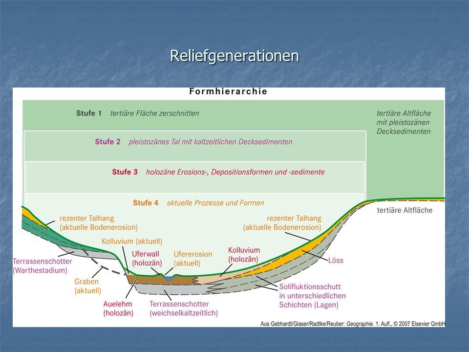 Reliefgenerationen