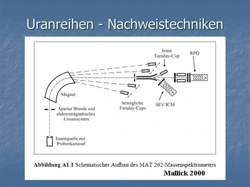 Uranreihen - Nachweistechniken