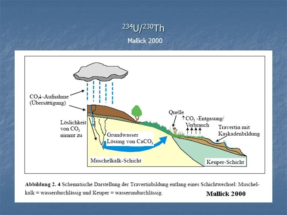 234U/230Th Mallick 2000
