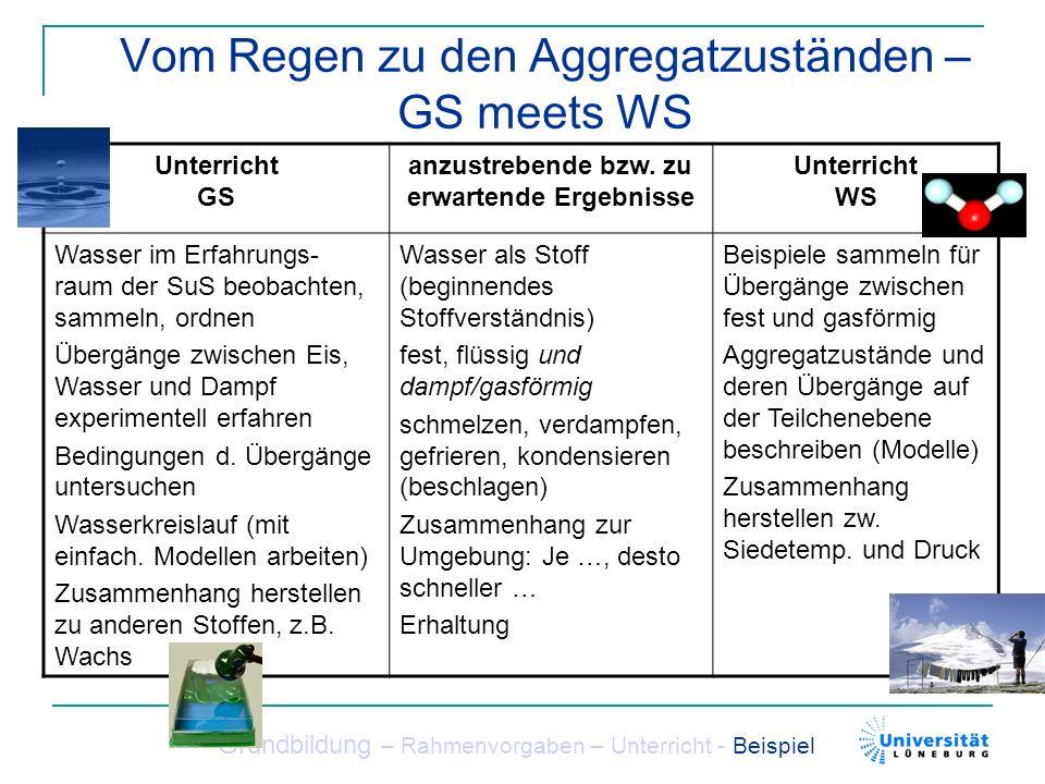 Vom Regen zu den Aggregatzuständen – GS meets WS