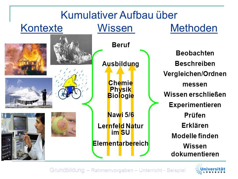 Kumulativer Aufbau über Kontexte Wissen Methoden