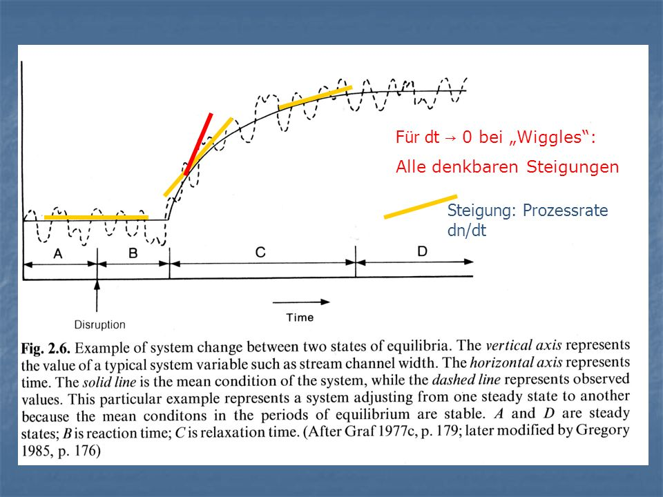 """Für dt → 0 bei """"Wiggles : Alle denkbaren Steigungen Steigung: Prozessrate dn/dt"""