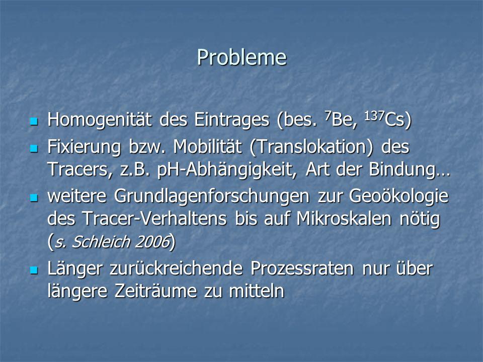 Probleme Homogenität des Eintrages (bes. 7Be, 137Cs)