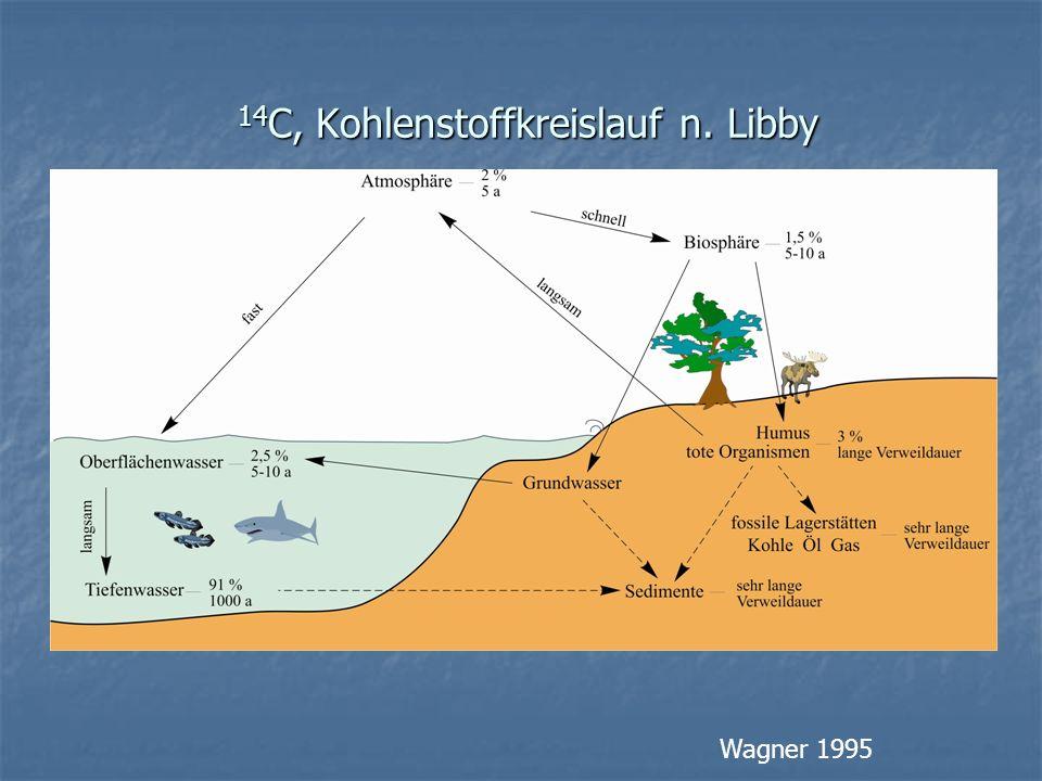 14C, Kohlenstoffkreislauf n. Libby