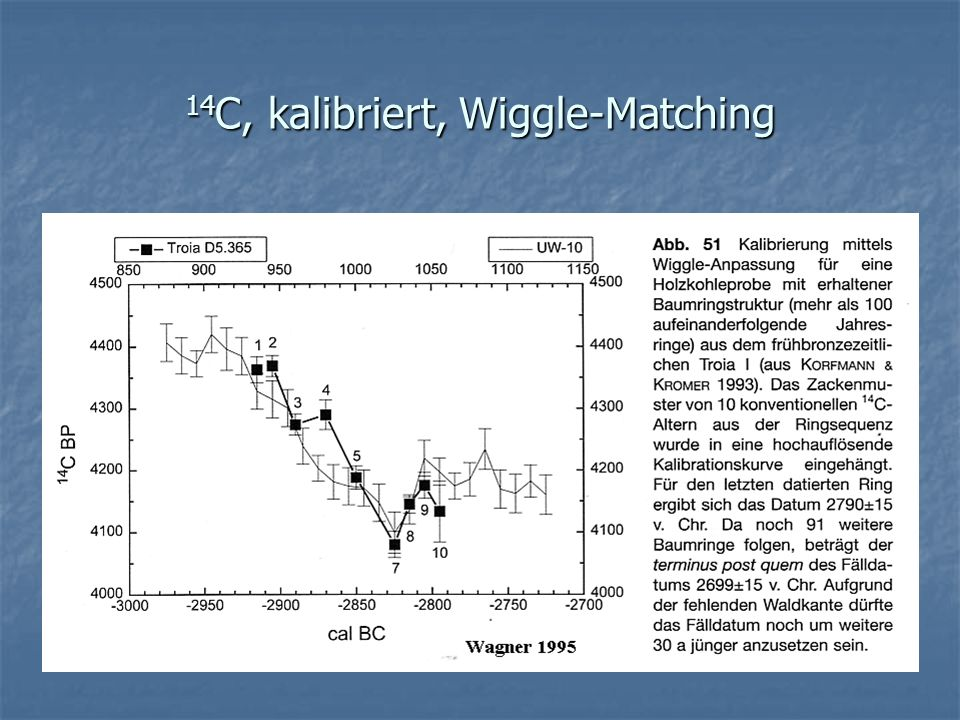14C, kalibriert, Wiggle-Matching