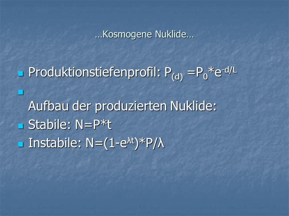 Produktionstiefenprofil: P(d) =P0*e-d/L