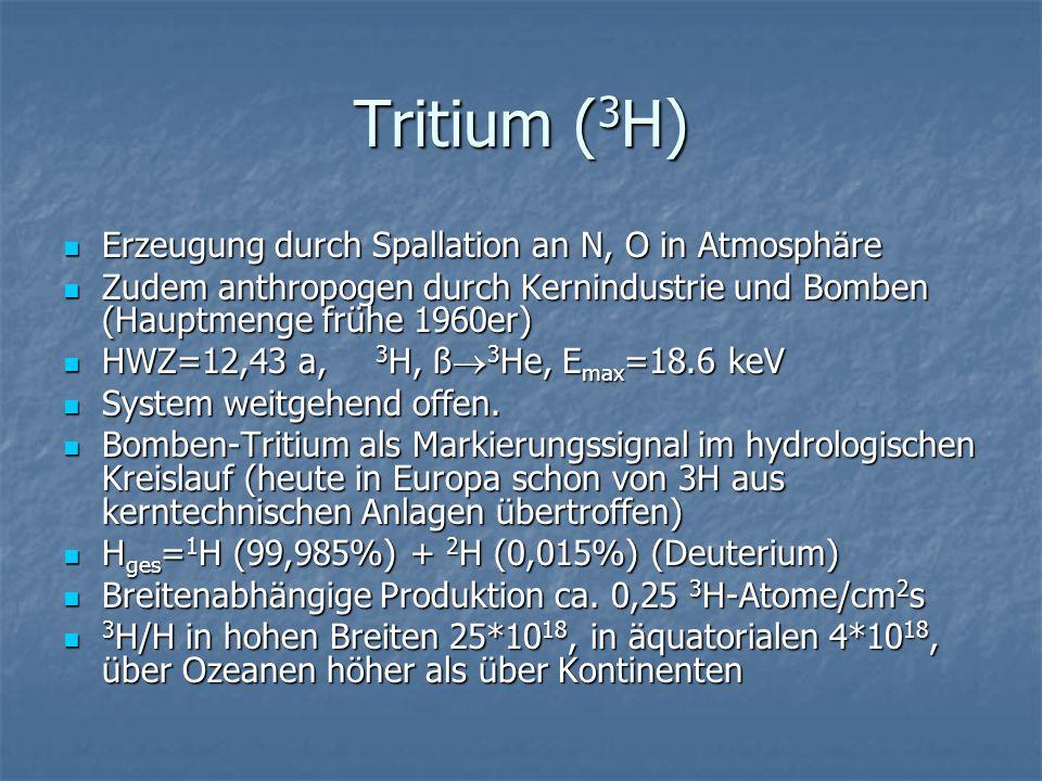 Tritium (3H) Erzeugung durch Spallation an N, O in Atmosphäre