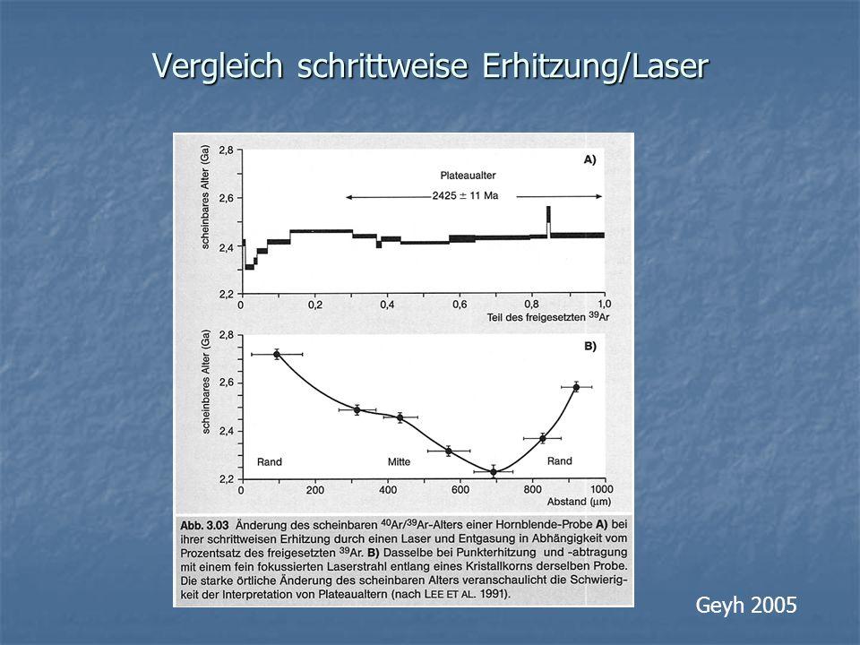 Vergleich schrittweise Erhitzung/Laser