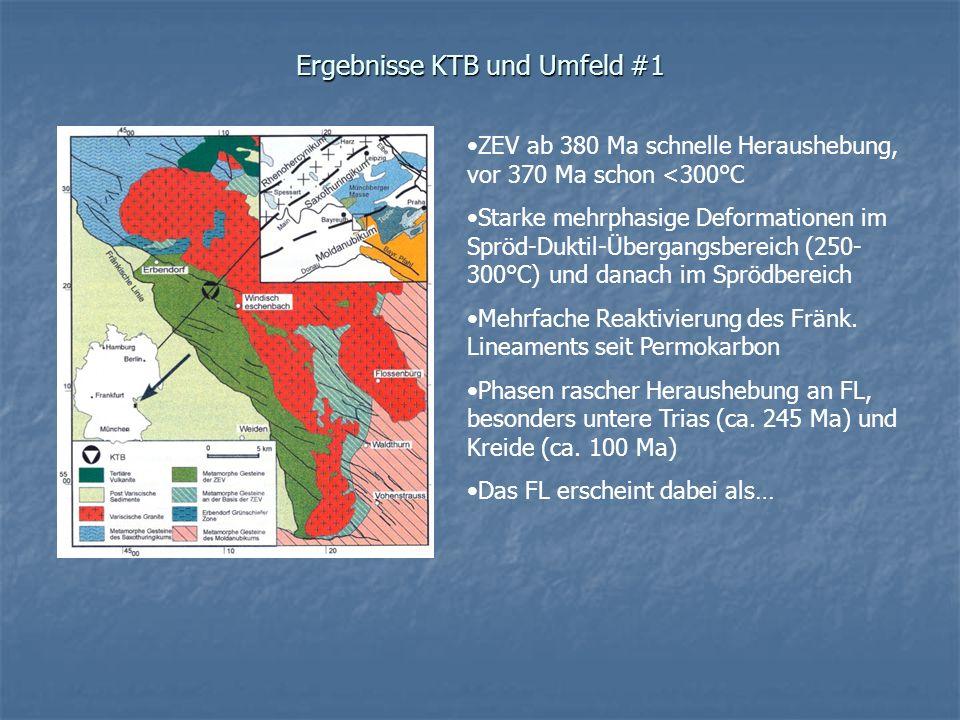 Ergebnisse KTB und Umfeld #1