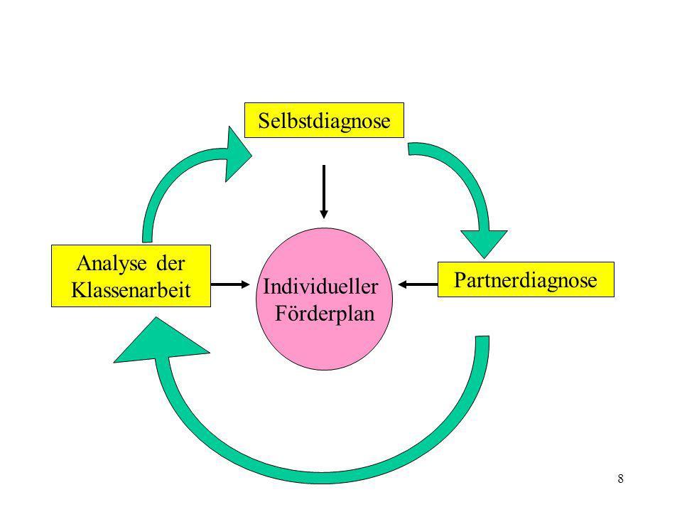 Selbstdiagnose Analyse der Klassenarbeit Partnerdiagnose Individueller Förderplan
