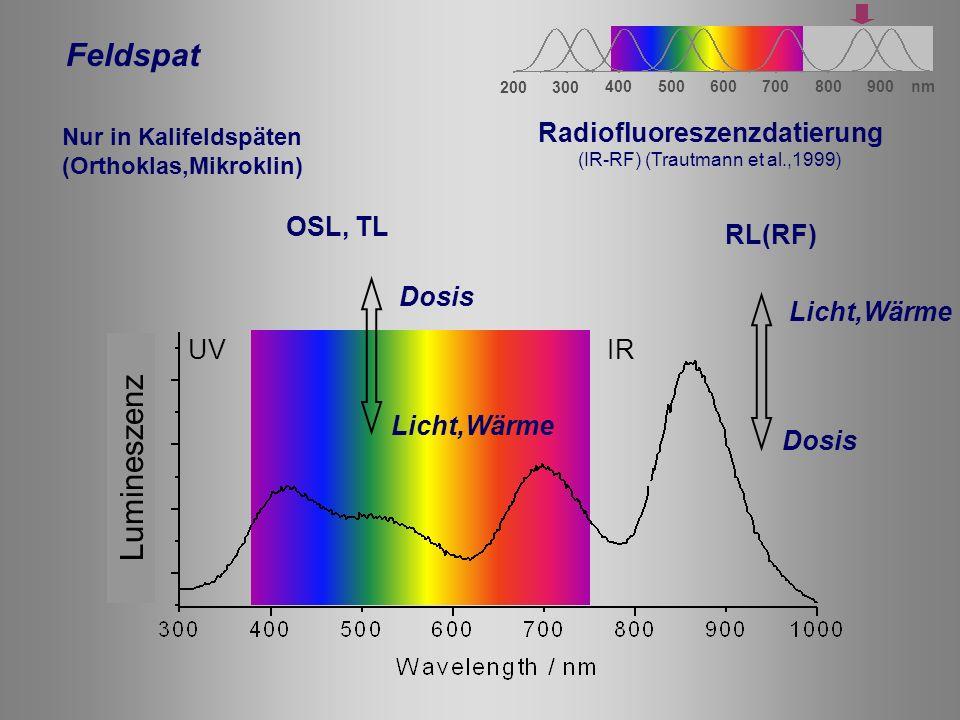 Radiofluoreszenzdatierung
