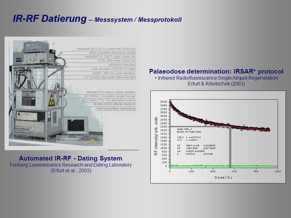 IR-RF Datierung – Messsystem / Messprotokoll