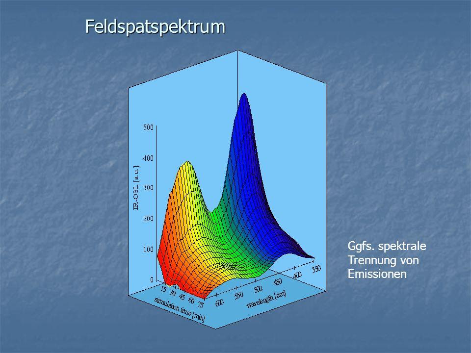 Feldspatspektrum Ggfs. spektrale Trennung von Emissionen