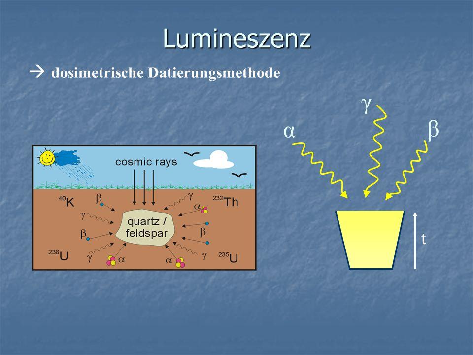 Lumineszenz  dosimetrische Datierungsmethode γ α β t
