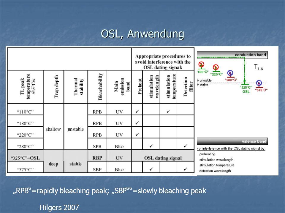 """OSL, Anwendung """"RPB =rapidly bleaching peak; """"SBP =slowly bleaching peak Hilgers 2007"""