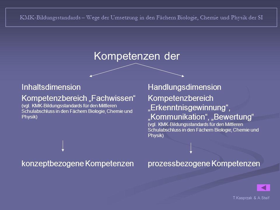 """Kompetenzen der Inhaltsdimension Kompetenzbereich """"Fachwissen"""