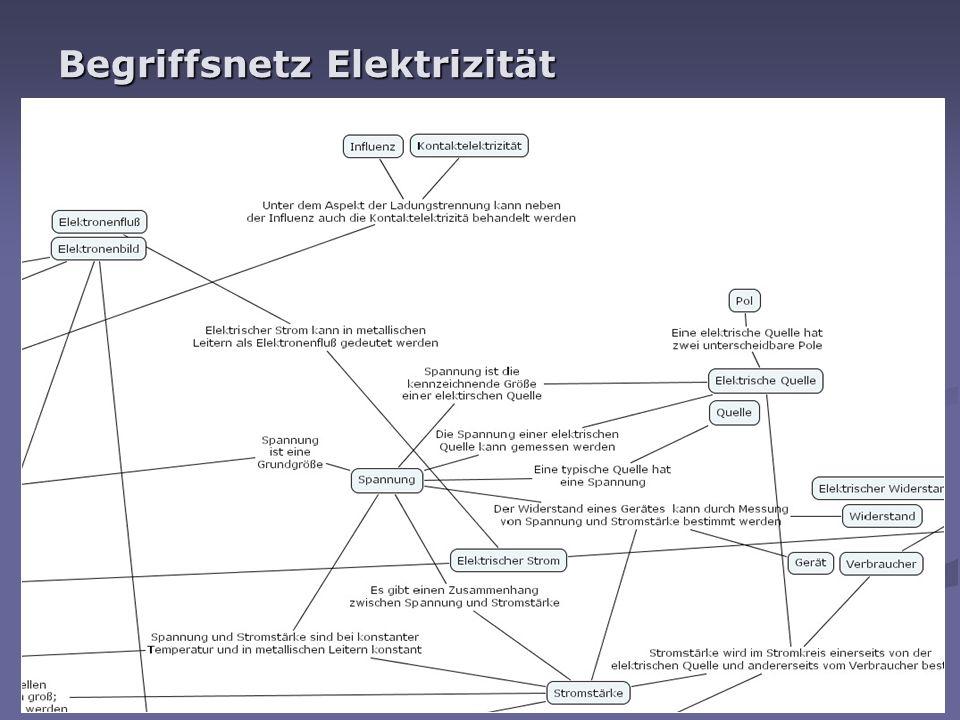 Begriffsnetz Elektrizität
