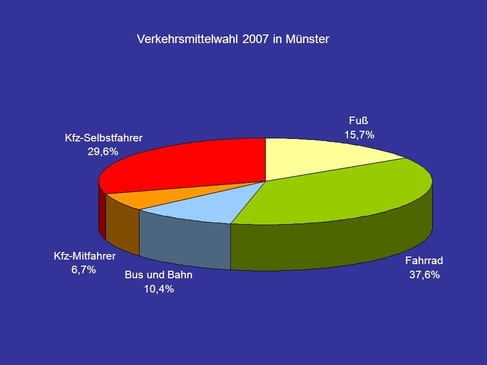Verkehrsmittelwahl 2007 in Münster