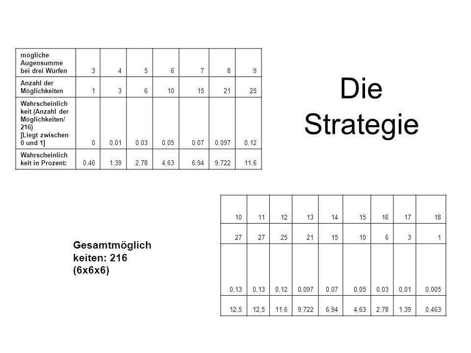 Die Strategie Gesamtmöglichkeiten: 216 (6x6x6)