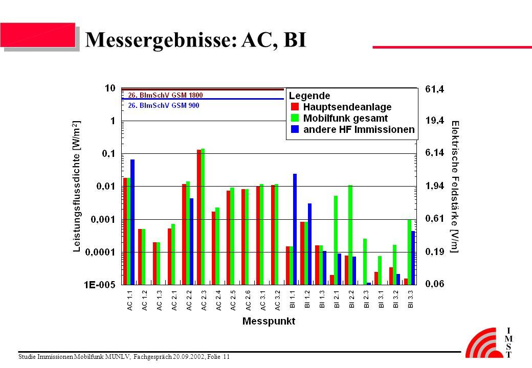 Messergebnisse: AC, BI Studie Immissionen Mobilfunk MUNLV, Fachgespräch 20.09.2002, Folie 11