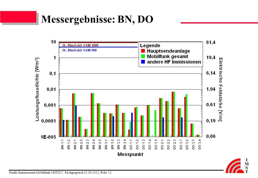Messergebnisse: BN, DO Studie Immissionen Mobilfunk MUNLV, Fachgespräch 20.09.2002, Folie 12