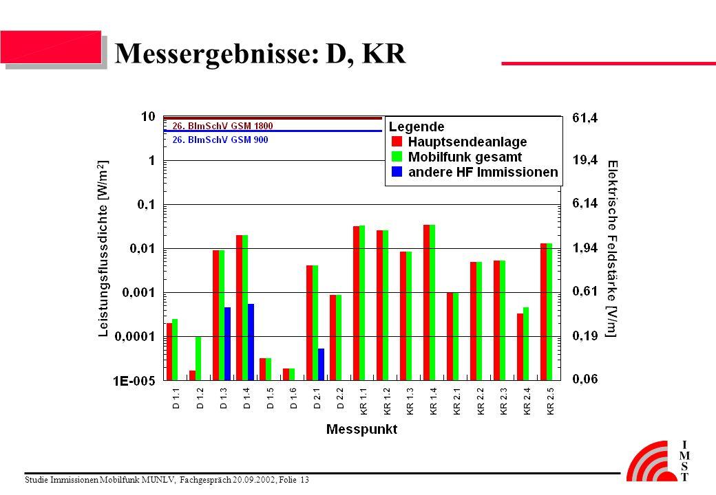 Messergebnisse: D, KR Studie Immissionen Mobilfunk MUNLV, Fachgespräch 20.09.2002, Folie 13
