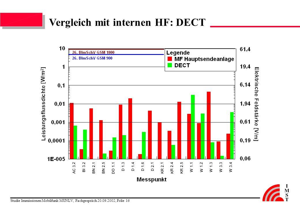 Vergleich mit internen HF: DECT