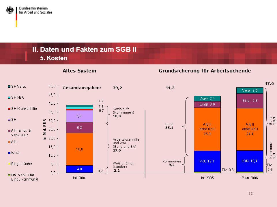 II. Daten und Fakten zum SGB II 5. Kosten