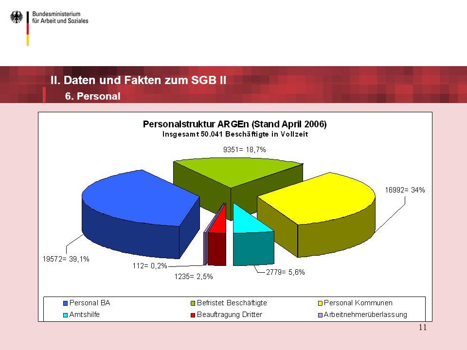 II. Daten und Fakten zum SGB II