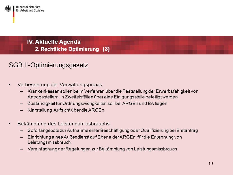 SGB II-Optimierungsgesetz