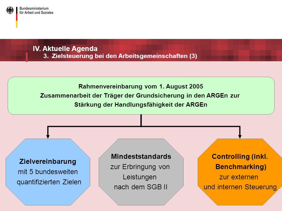 Zielvereinbarung Mindeststandards Controlling (inkl. Benchmarking)