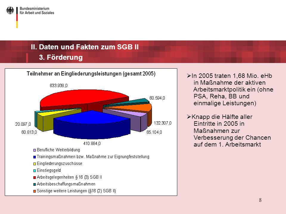 II. Daten und Fakten zum SGB II 3. Förderung