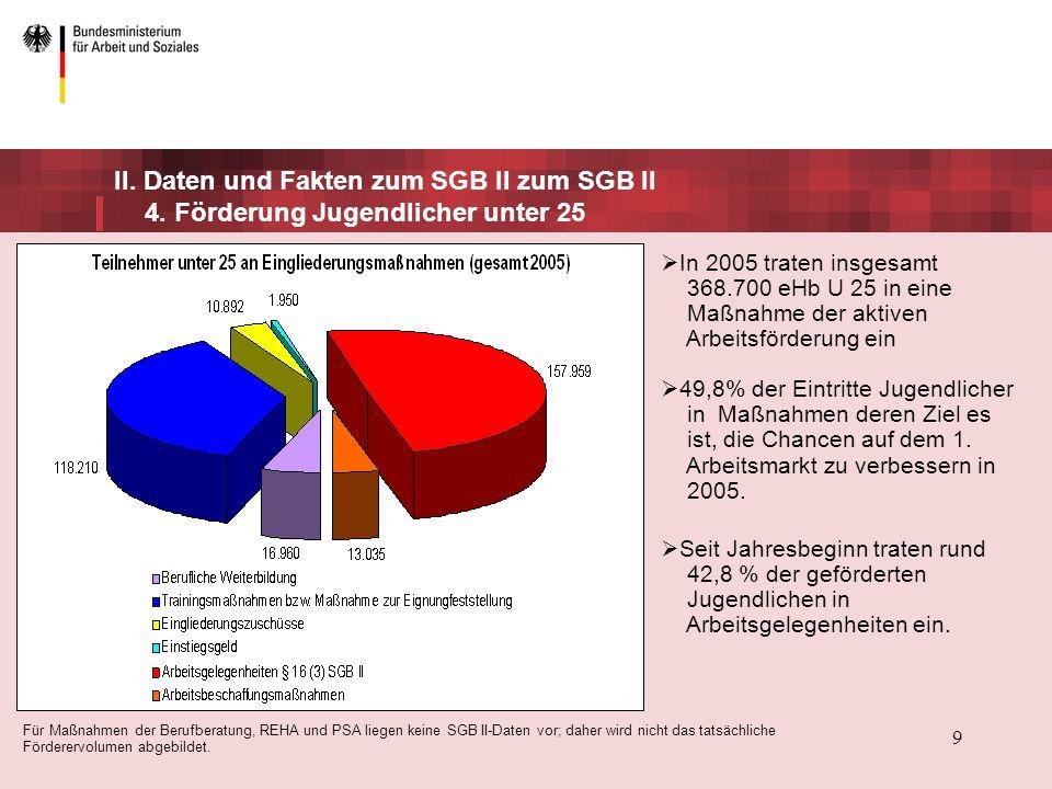 II. Daten und Fakten zum SGB II zum SGB II