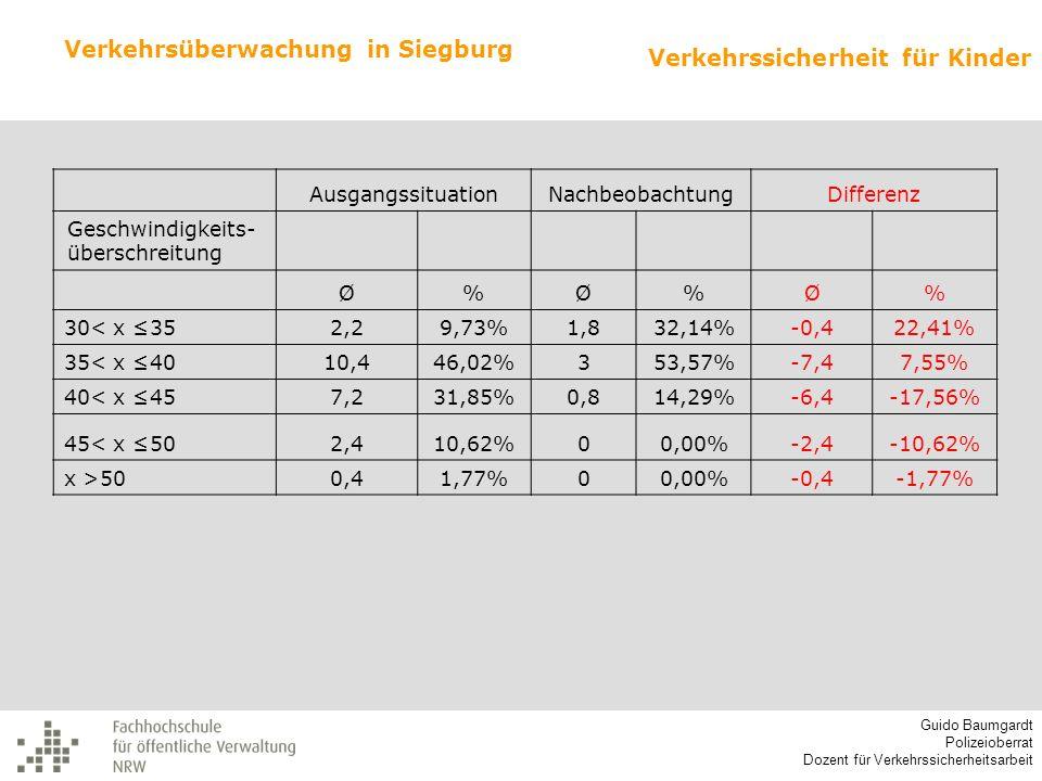 Verkehrsüberwachung in Siegburg