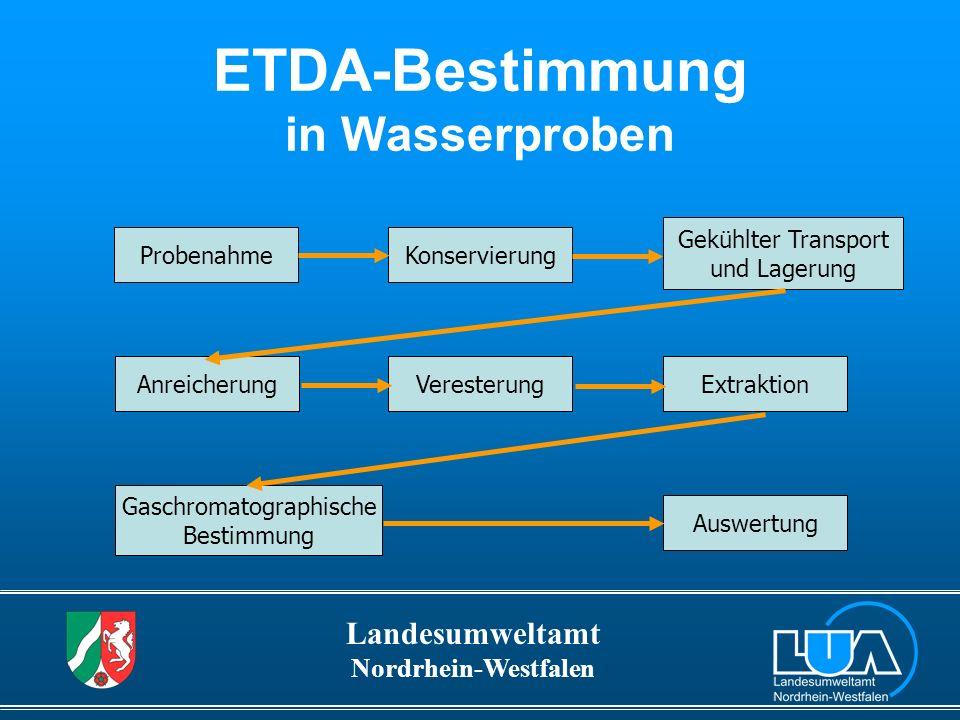 ETDA-Bestimmung in Wasserproben