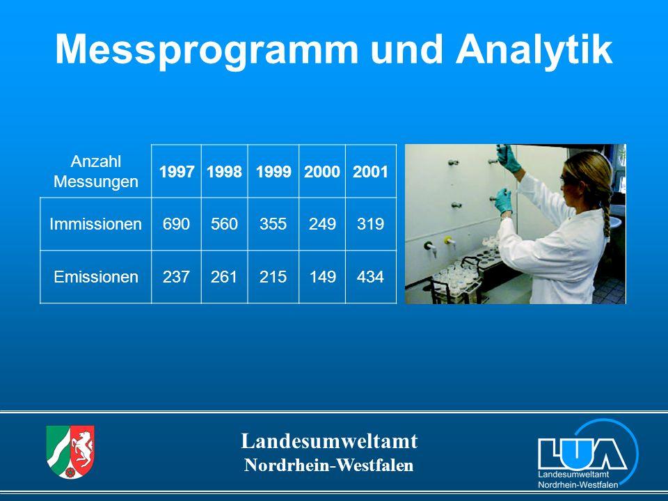 Messprogramm und Analytik
