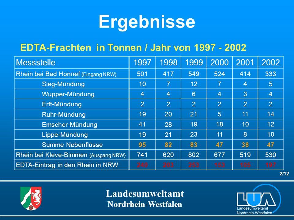 Ergebnisse EDTA-Frachten in Tonnen / Jahr von 1997 - 2002 Messstelle