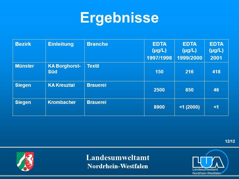 Ergebnisse Bezirk Einleitung Branche EDTA (µg/L) 1997/1998 EDTA (µg/L)