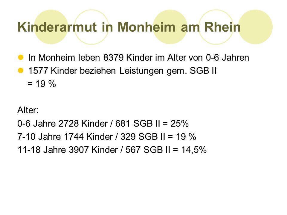 Kinderarmut in Monheim am Rhein