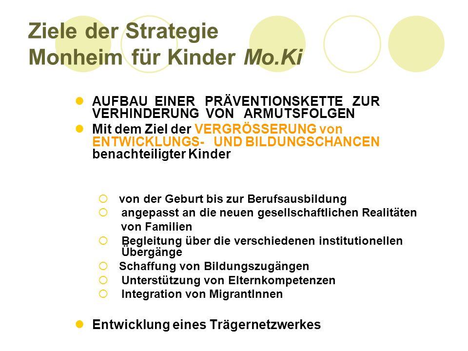 Ziele der Strategie Monheim für Kinder Mo.Ki