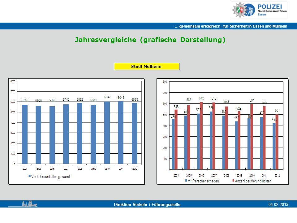 Jahresvergleiche (grafische Darstellung)