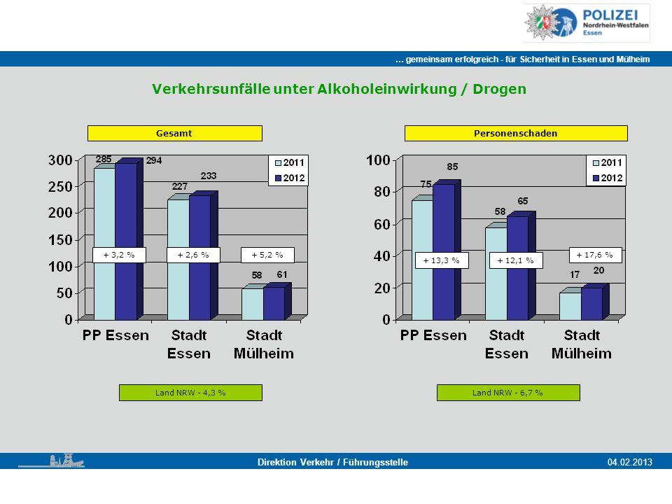 Verkehrsunfälle unter Alkoholeinwirkung / Drogen