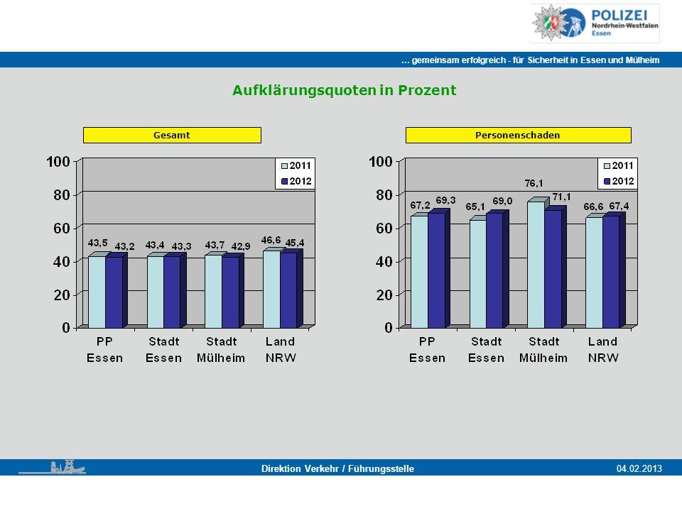 Aufklärungsquoten in Prozent Direktion Verkehr / Führungsstelle