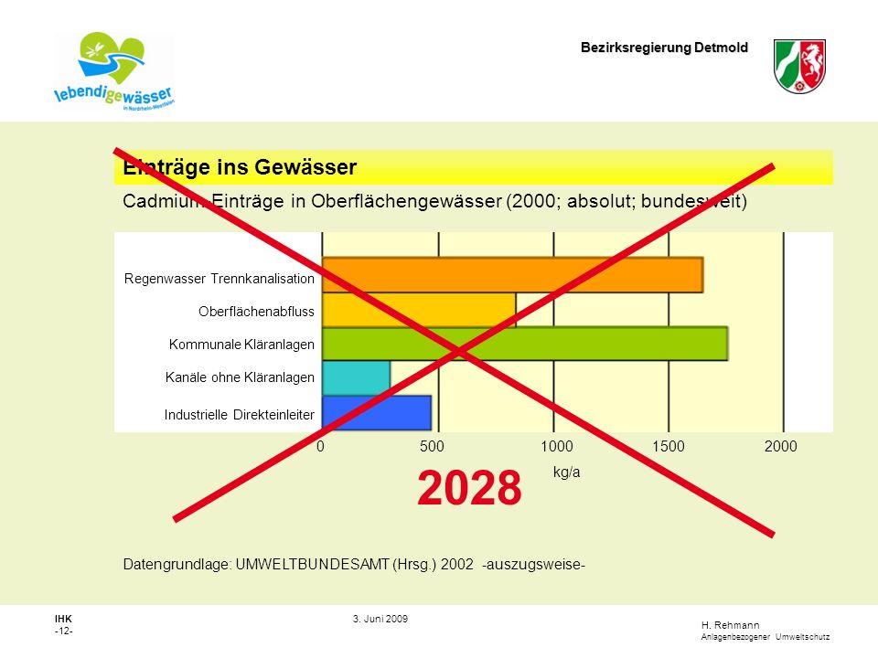Einträge ins Gewässer 2028. Cadmium-Einträge in Oberflächengewässer (2000; absolut; bundesweit) Regenwasser Trennkanalisation.
