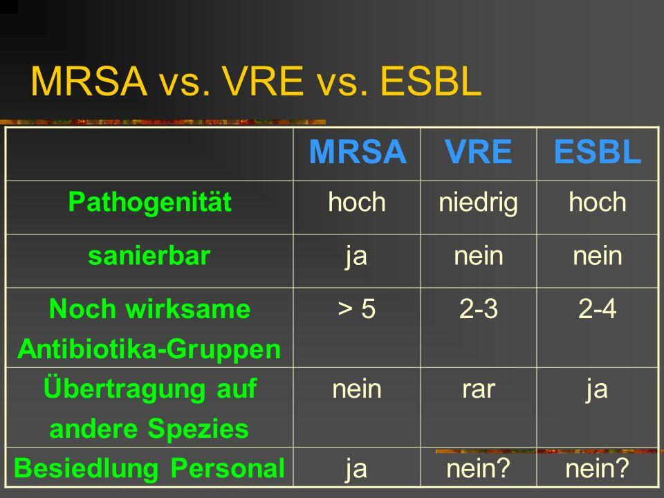 MRSA vs. VRE vs. ESBL MRSA VRE ESBL Pathogenität hoch niedrig