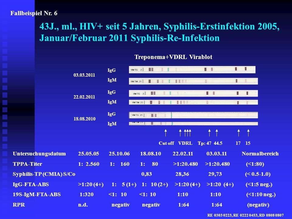 Fallbeispiel Nr. 6 43J., ml., HIV+ seit 5 Jahren, Syphilis-Erstinfektion 2005, Januar/Februar 2011 Syphilis-Re-Infektion.